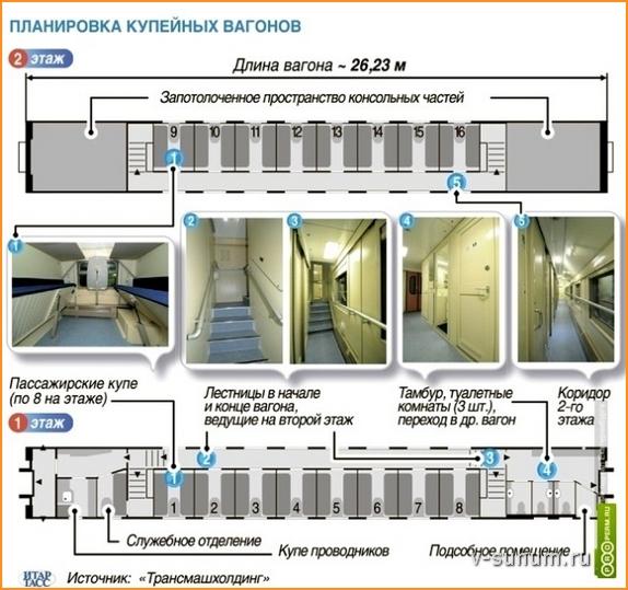 Схема двухэтажного вагона